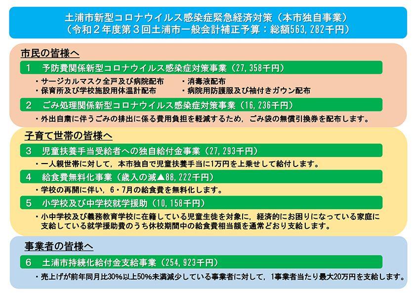 土浦市独自の緊急経済対策についてpage-visual 土浦市独自の緊急経済対策についてビジュアル